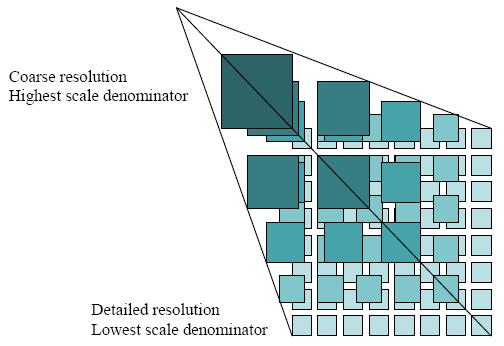Représentation d'un Tile Matrix Set contenant plusieurs Tile Matrix